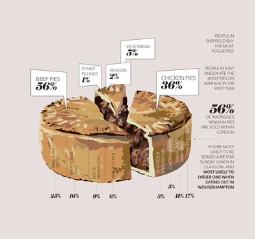Waitrose Food and Drink Report 2017 Pie Chart Alone