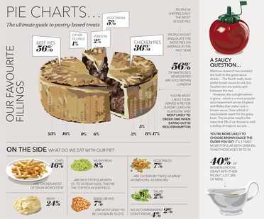 Waitrose Food and Drink Report 2017 Pie Chart